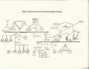 DEC - Informationsverarbeitungkonzept